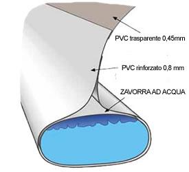 tubolare perimetrale zavorra ad acqua Copertura per piscina cristal